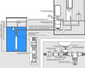 схема водомет А